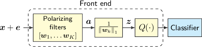 Figure 3 for Polarizing Front Ends for Robust CNNs