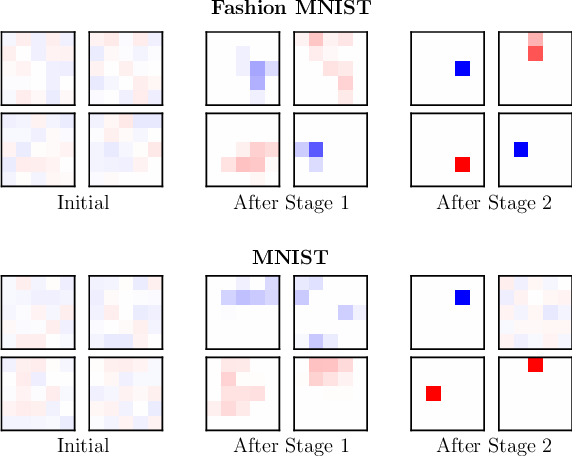 Figure 4 for Polarizing Front Ends for Robust CNNs