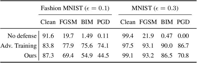 Figure 2 for Polarizing Front Ends for Robust CNNs
