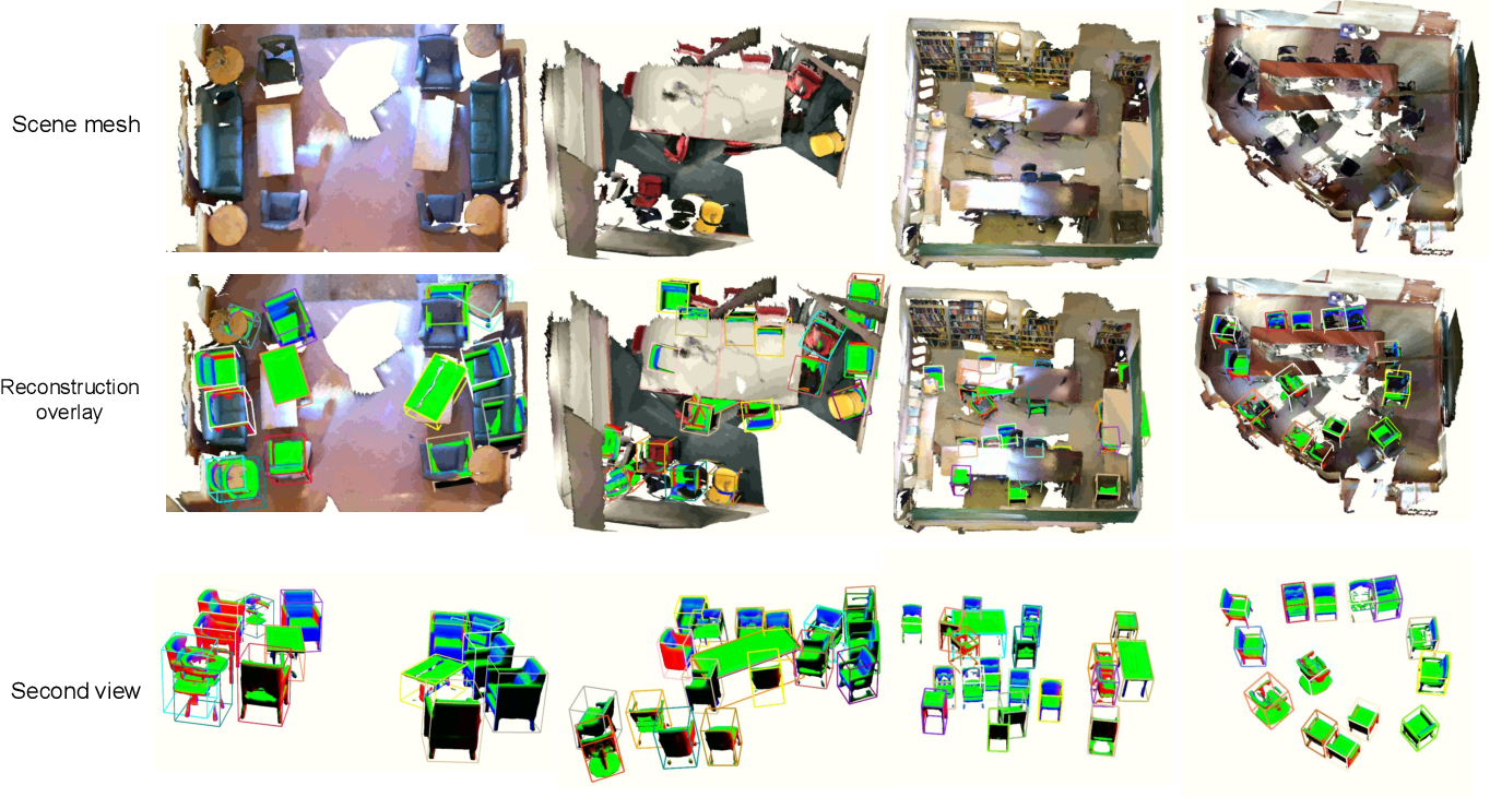 Figure 1 for MO-LTR: Multiple Object Localization, Tracking, and Reconstruction from Monocular RGB Videos