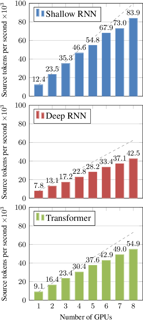 Figure 2 for Marian: Fast Neural Machine Translation in C++