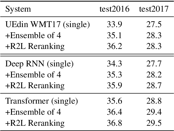 Figure 1 for Marian: Fast Neural Machine Translation in C++