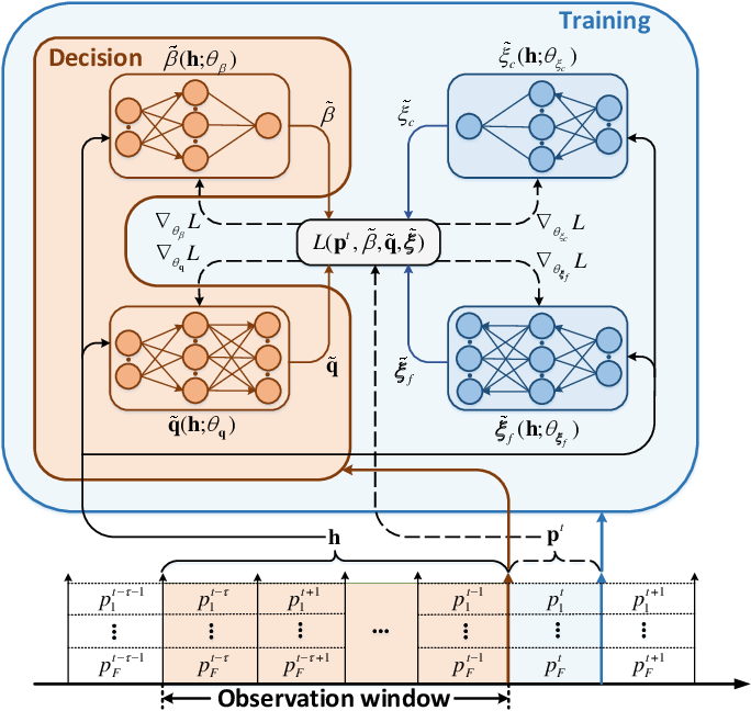 Figure 1 for Proactive Optimization with Unsupervised Learning