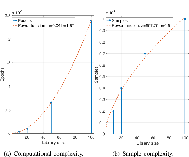 Figure 2 for Proactive Optimization with Unsupervised Learning