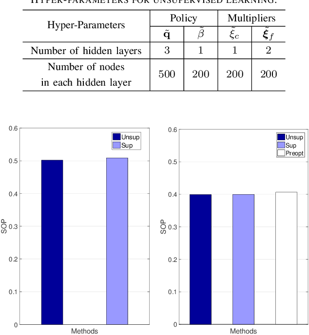 Figure 3 for Proactive Optimization with Unsupervised Learning