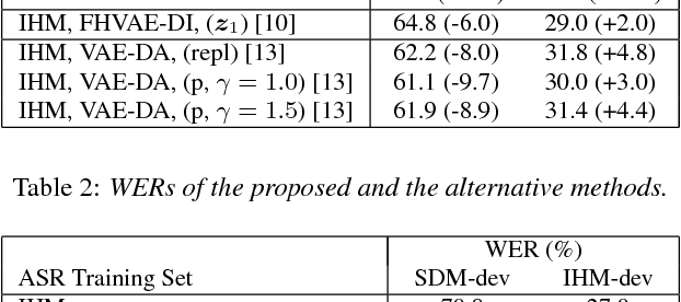 Figure 3 for Unsupervised Adaptation with Interpretable Disentangled Representations for Distant Conversational Speech Recognition