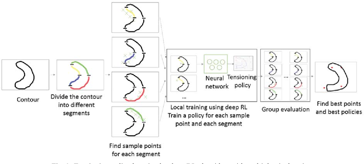 Figure 3 for A New Tensioning Method using Deep Reinforcement Learning for Surgical Pattern Cutting