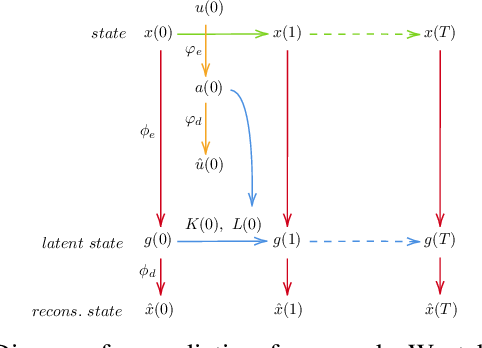 Figure 1 for Deformable Linear Object Prediction Using Locally Linear Latent Dynamics