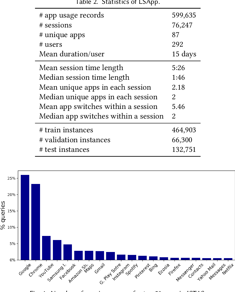 Figure 4 for Context-Aware Target Apps Selection and Recommendation for Enhancing Personal Mobile Assistants