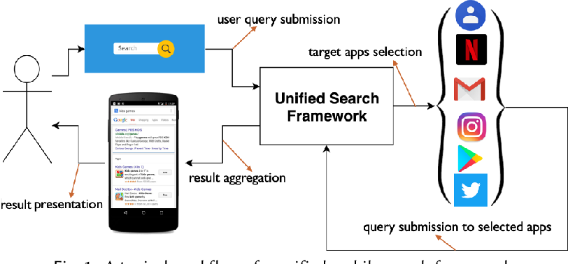 Figure 1 for Context-Aware Target Apps Selection and Recommendation for Enhancing Personal Mobile Assistants