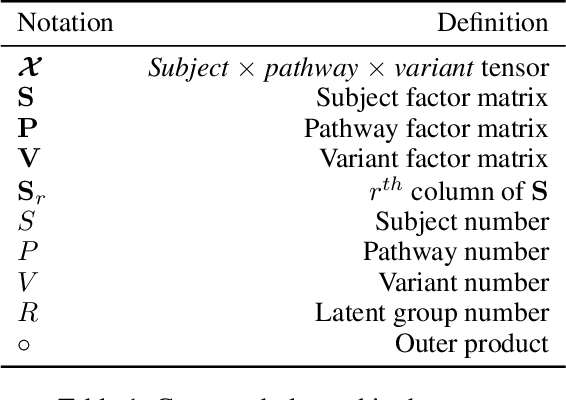 Figure 2 for PANTHER: Pathway Augmented Nonnegative Tensor factorization for HighER-order feature learning