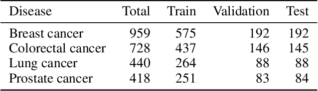 Figure 4 for PANTHER: Pathway Augmented Nonnegative Tensor factorization for HighER-order feature learning