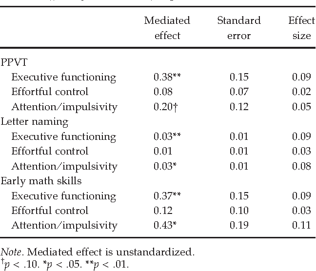 Low Income Childrens Self Regulation In >> Table 3 From Csrp S Impact On Low Income Preschoolers Preacademic