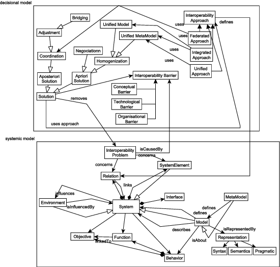 A Meta Model For Interoperability Of Secure Business Transactions