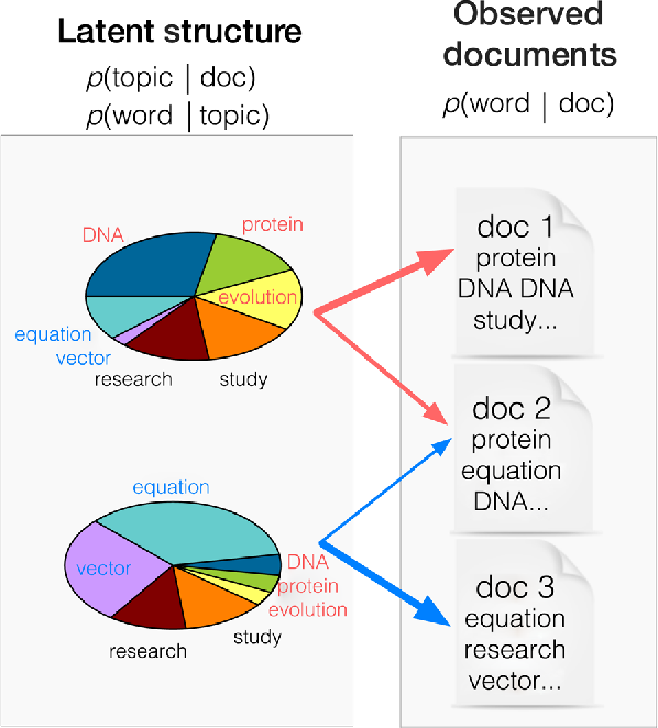 Figure 1 for A high-reproducibility and high-accuracy method for automated topic classification