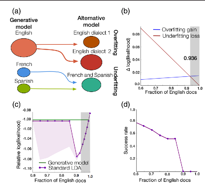 Figure 2 for A high-reproducibility and high-accuracy method for automated topic classification