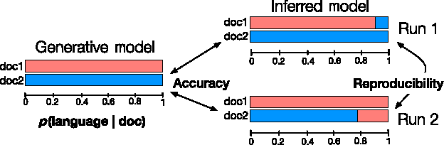 Figure 3 for A high-reproducibility and high-accuracy method for automated topic classification