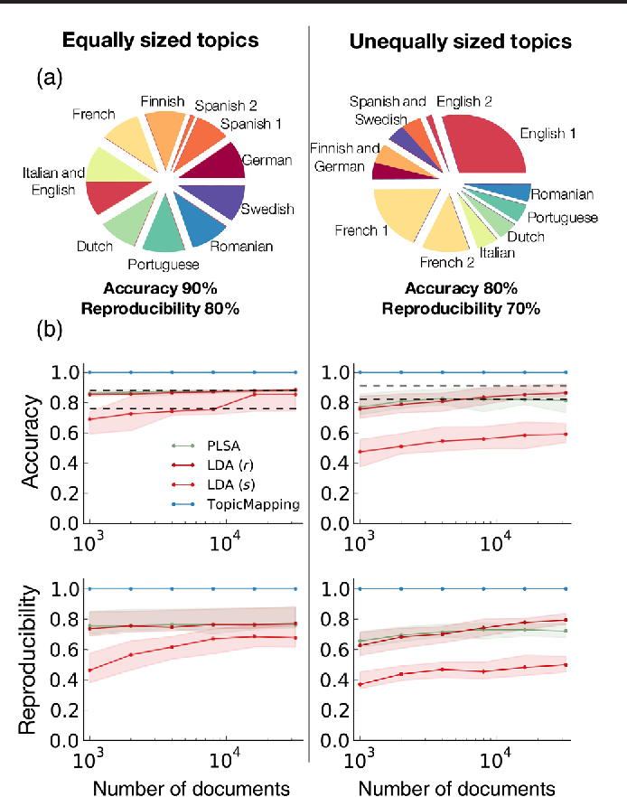 Figure 4 for A high-reproducibility and high-accuracy method for automated topic classification