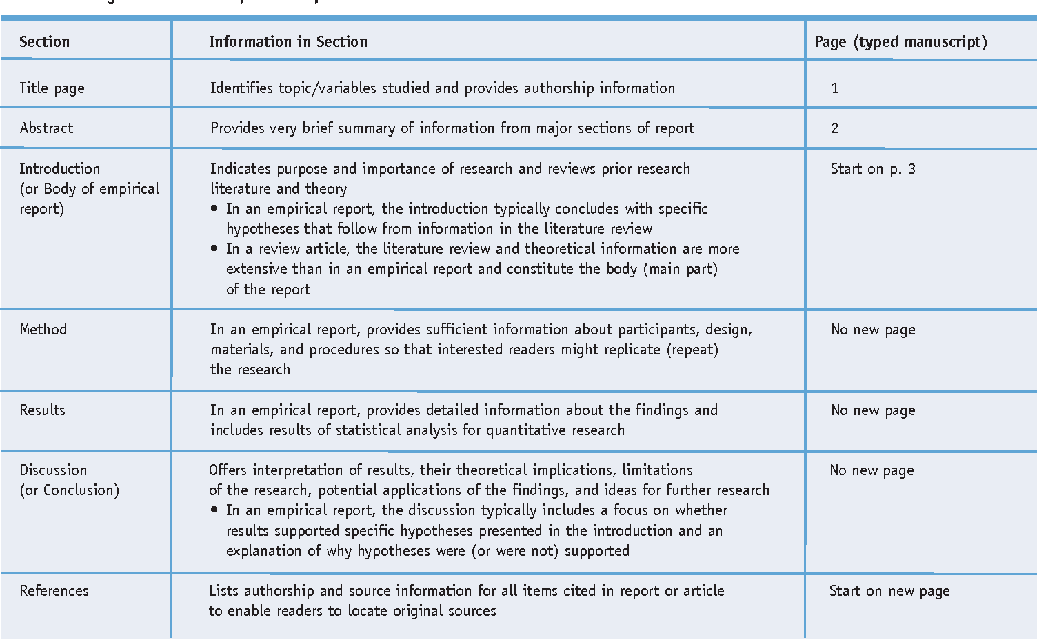 The basics of scientific writing in apa style semantic scholar table 1 ccuart Images