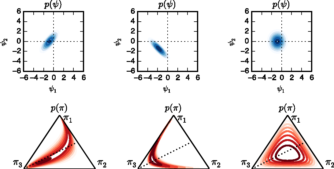Figure 1 for Dependent Multinomial Models Made Easy: Stick Breaking with the Pólya-Gamma Augmentation