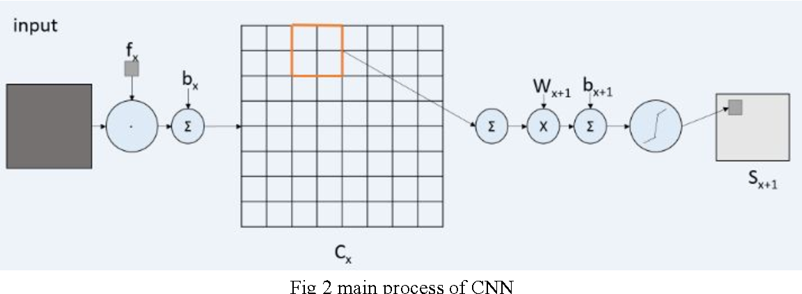 Figure 1 for Implementation of Training Convolutional Neural Networks