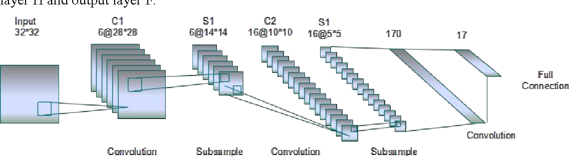 Figure 3 for Implementation of Training Convolutional Neural Networks