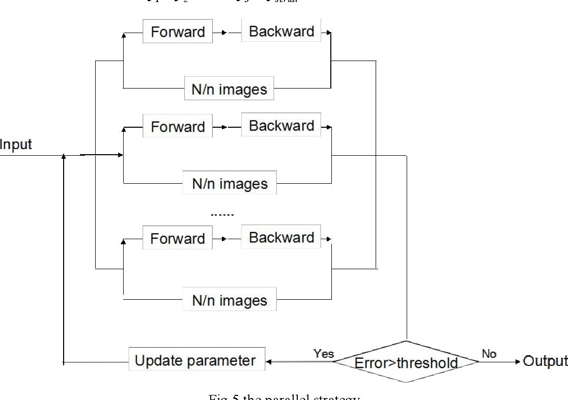 Figure 4 for Implementation of Training Convolutional Neural Networks
