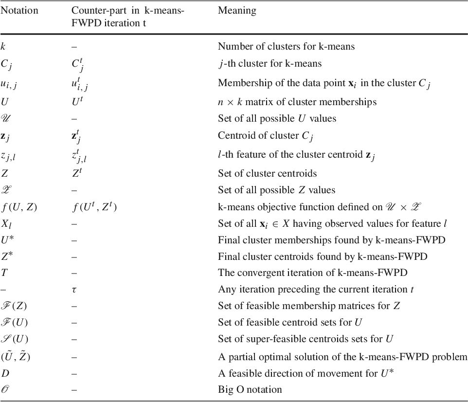 Figure 3 for Clustering with Missing Features: A Penalized Dissimilarity Measure based approach