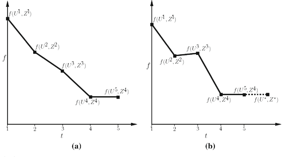 Figure 4 for Clustering with Missing Features: A Penalized Dissimilarity Measure based approach