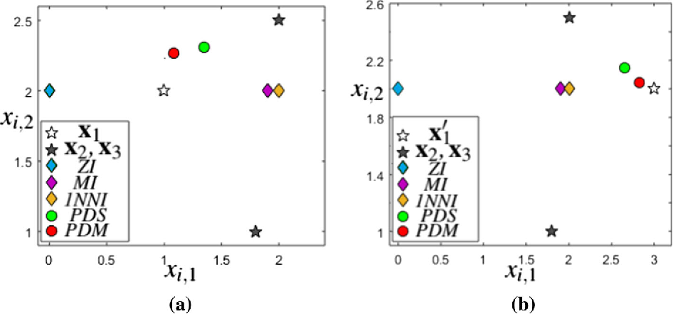 Figure 1 for Clustering with Missing Features: A Penalized Dissimilarity Measure based approach
