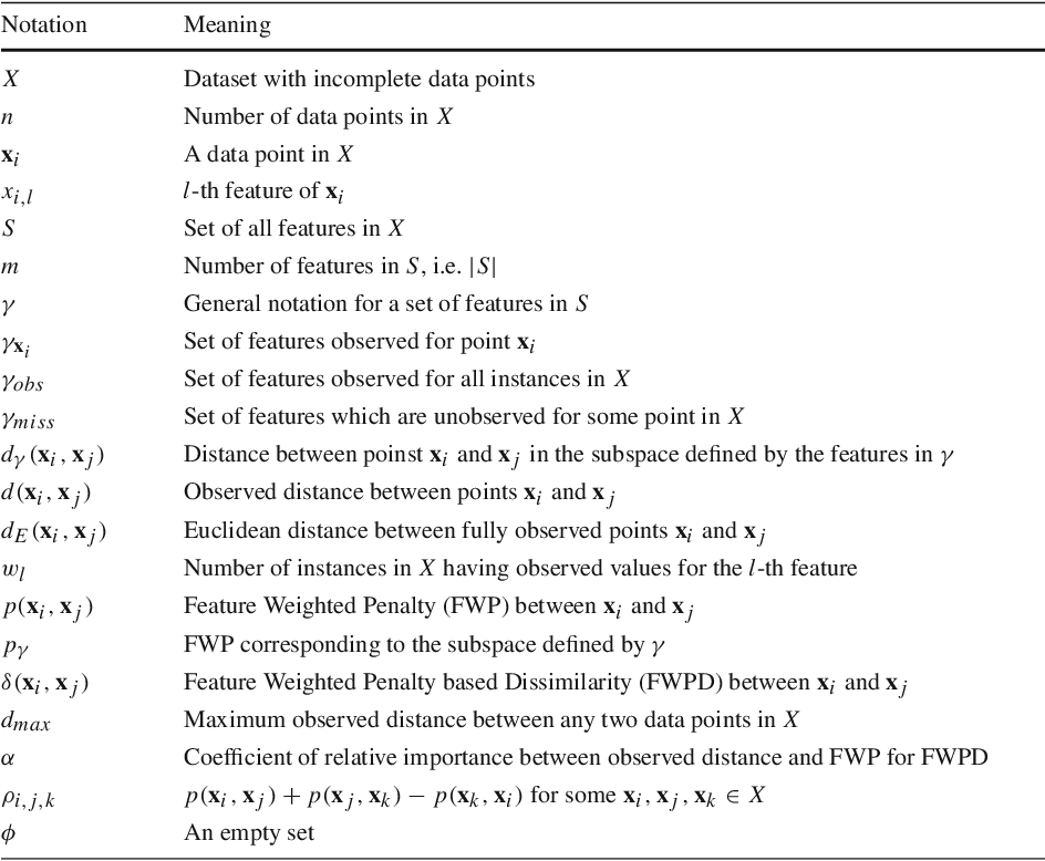 Figure 2 for Clustering with Missing Features: A Penalized Dissimilarity Measure based approach