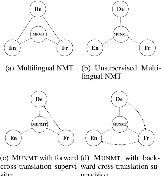 Figure 1 for Unsupervised Neural Machine Translation with Indirect Supervision