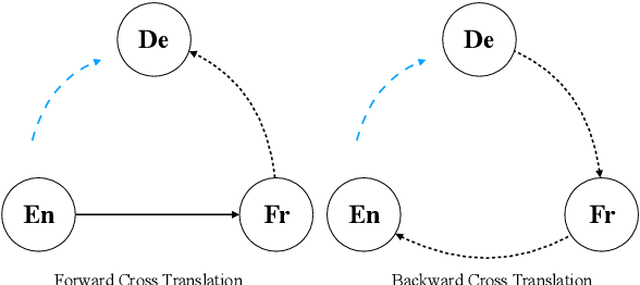 Figure 3 for Unsupervised Neural Machine Translation with Indirect Supervision