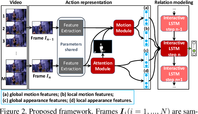 Figure 3 for Deep Dual Relation Modeling for Egocentric Interaction Recognition