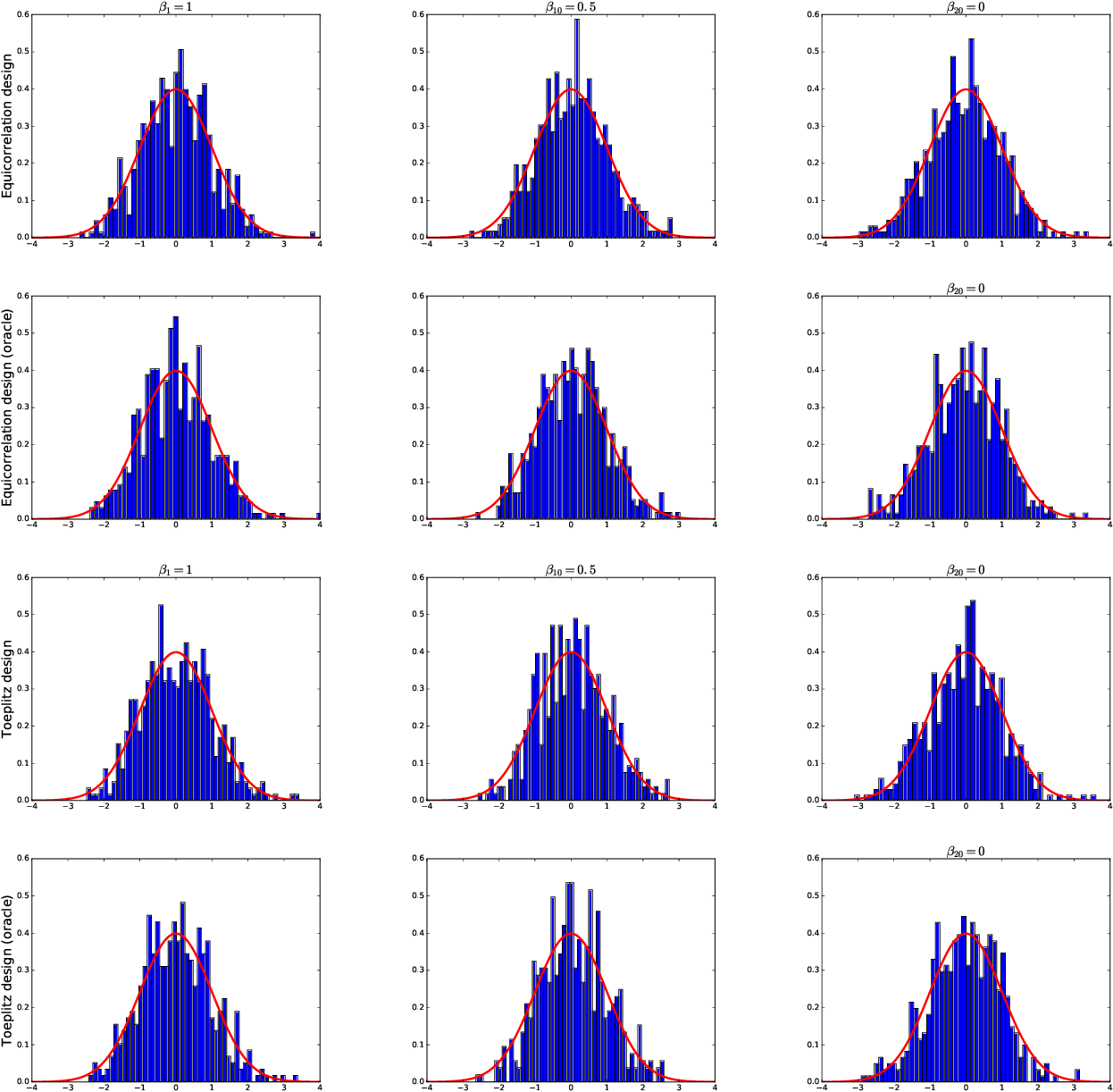 Figure 1 for Uniform Inference for High-dimensional Quantile Regression: Linear Functionals and Regression Rank Scores