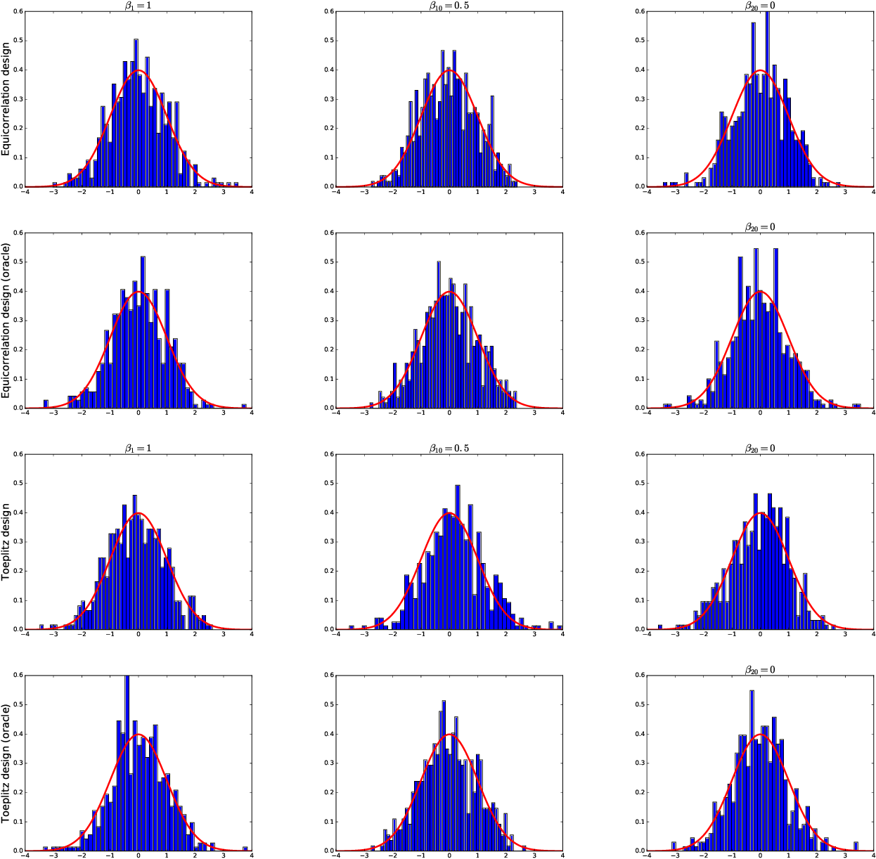 Figure 3 for Uniform Inference for High-dimensional Quantile Regression: Linear Functionals and Regression Rank Scores