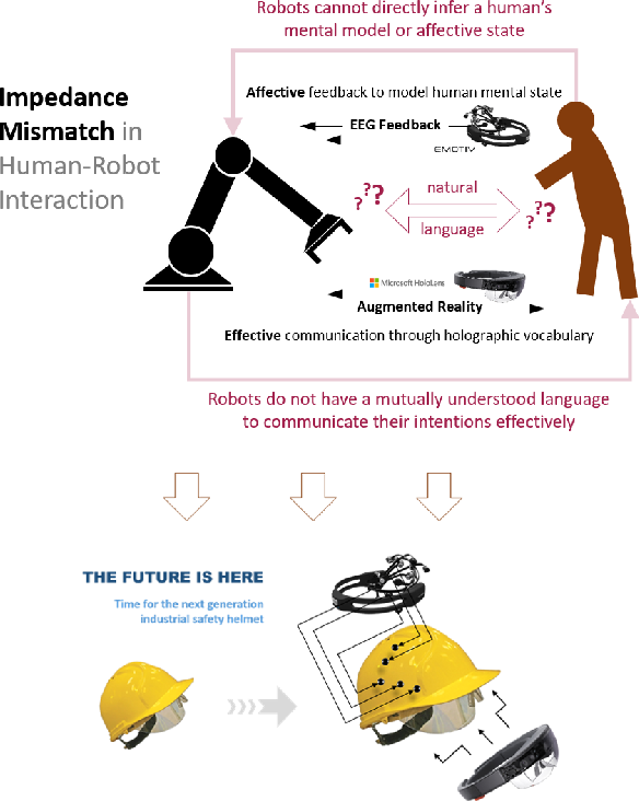 Figure 1 for Alternative Modes of Interaction in Proximal Human-in-the-Loop Operation of Robots