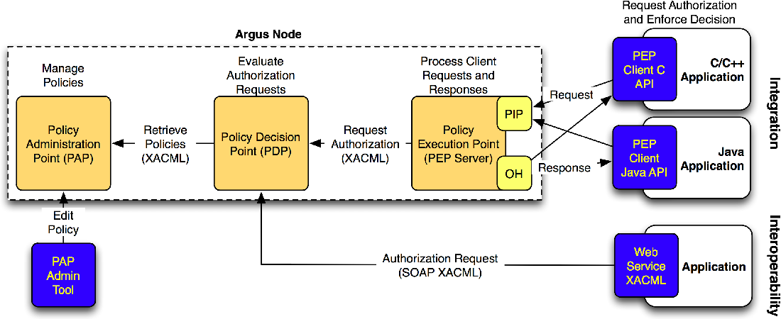 Dynamic Provisioning of Resources in a Hybrid Infrastructure