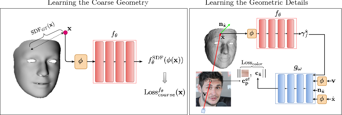 Figure 2 for SIDER: Single-Image Neural Optimization for Facial Geometric Detail Recovery