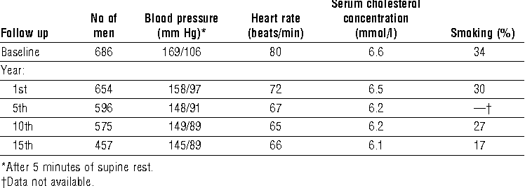 Survival in treated hypertension: follow up study after two decades. -  Semantic Scholar