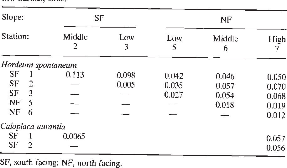 Table 1 Genetic distances (D; Nei, 1978) among the subpopulations of Hordeum spontaneum and Caloplaca aurantia at 'Evolution Canyon', Lower Nahal Oren, Mt. Carmel, Israel