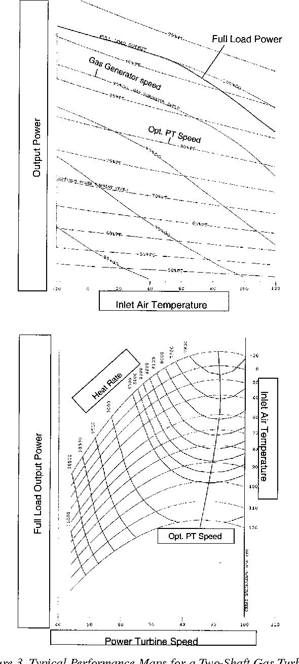 Figure 21 From Gas Turbine Performance