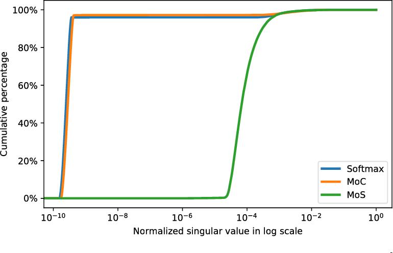 Figure 2 for Breaking the Softmax Bottleneck: A High-Rank RNN Language Model