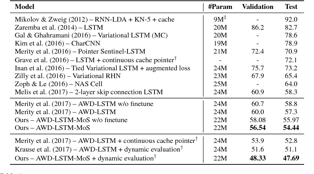 Figure 1 for Breaking the Softmax Bottleneck: A High-Rank RNN Language Model
