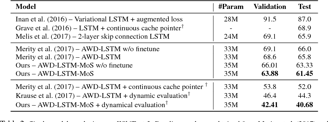 Figure 3 for Breaking the Softmax Bottleneck: A High-Rank RNN Language Model