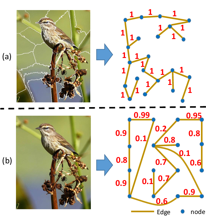 Figure 1 for Affinity Attention Graph Neural Network for Weakly Supervised Semantic Segmentation