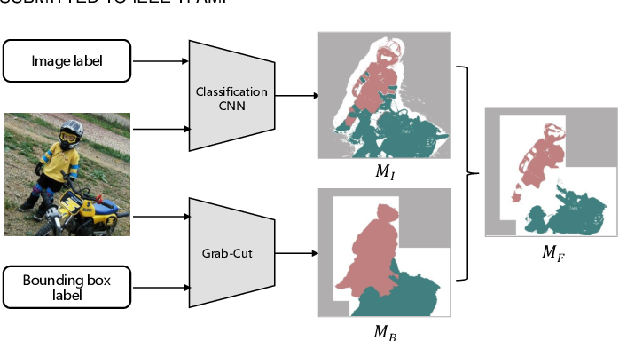 Figure 3 for Affinity Attention Graph Neural Network for Weakly Supervised Semantic Segmentation