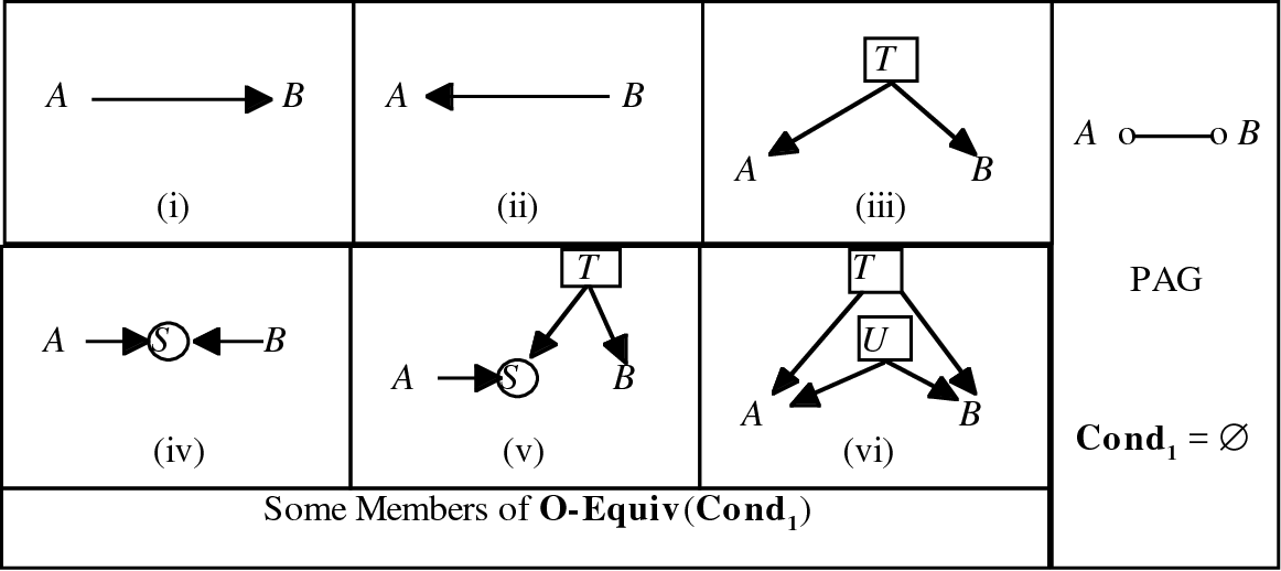 Figure 3 for Causal Inference in the Presence of Latent Variables and Selection Bias