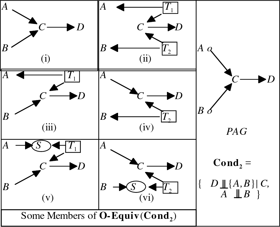 Figure 4 for Causal Inference in the Presence of Latent Variables and Selection Bias
