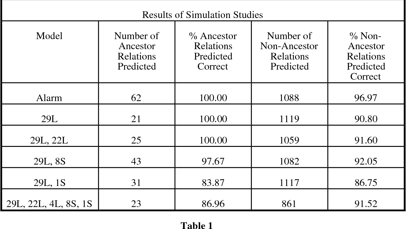 Figure 1 for Causal Inference in the Presence of Latent Variables and Selection Bias